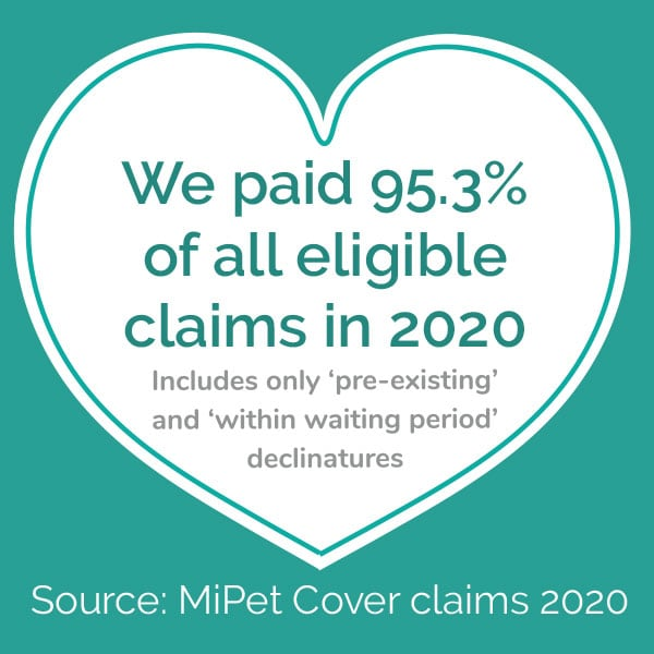 We paid 95.3% of all eligible claims in 2020